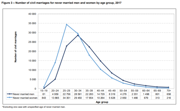 Divorce statistics South Africa